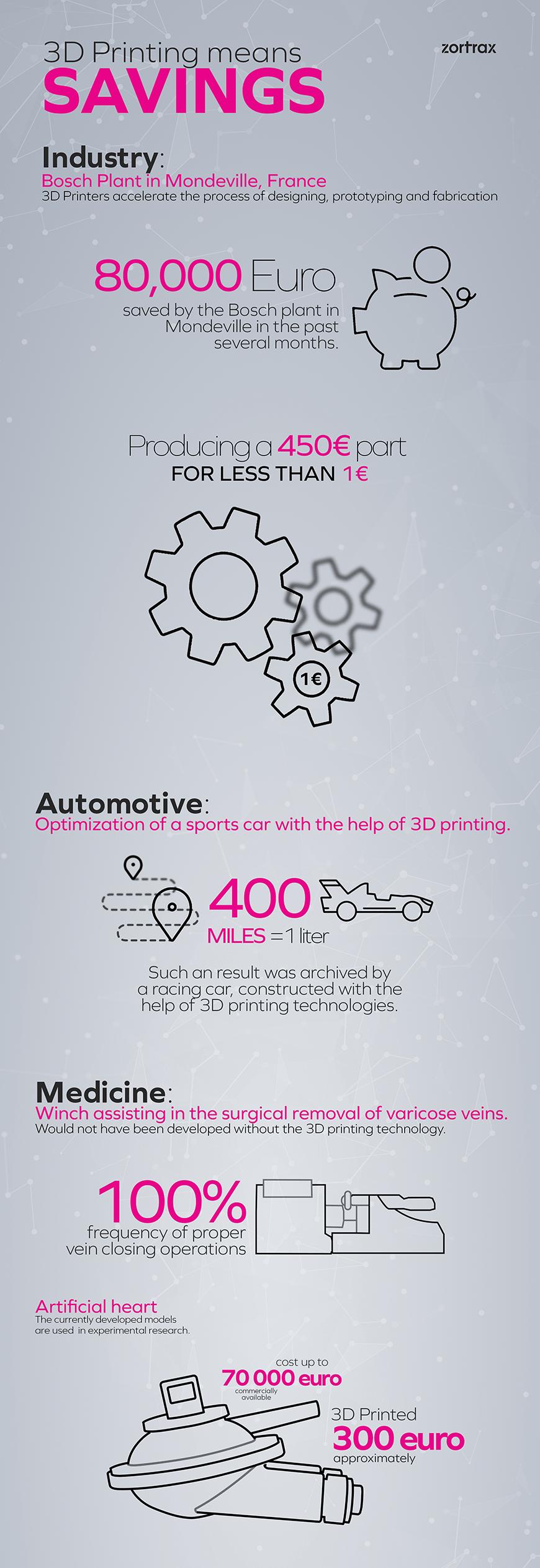 ZORTRAX Bosch Infographic
