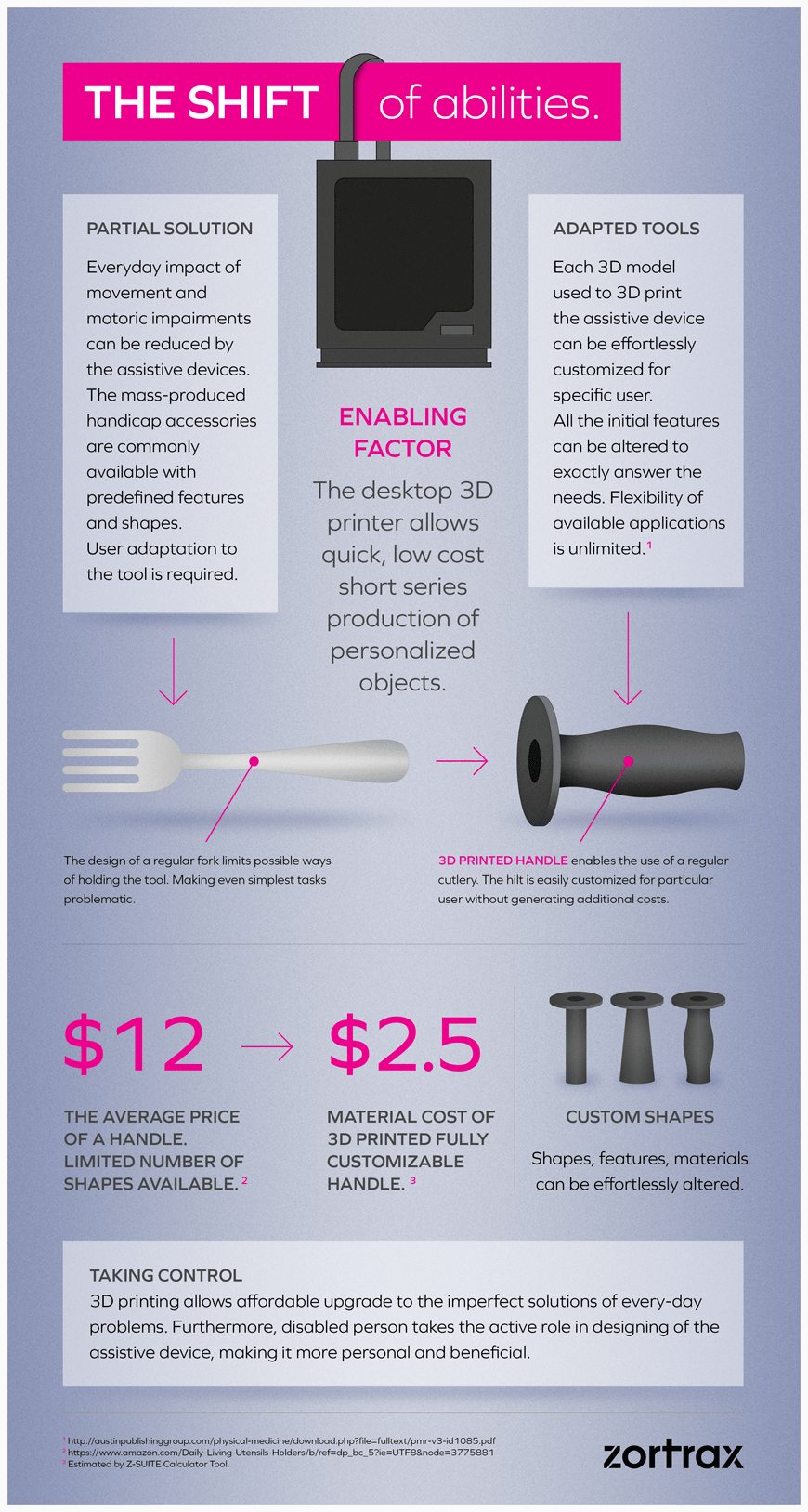 ZORTRAX Pole Ergo 3D Printed Assistive Devices Infographic
